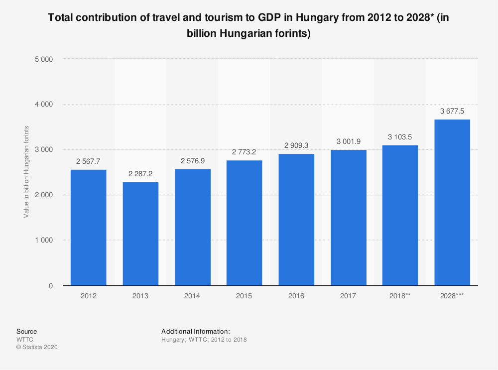Statistic: Total contribution of travel and tourism to GDP in Hungary from 2012 to 2028* (in billion Hungarian forints) | Statista