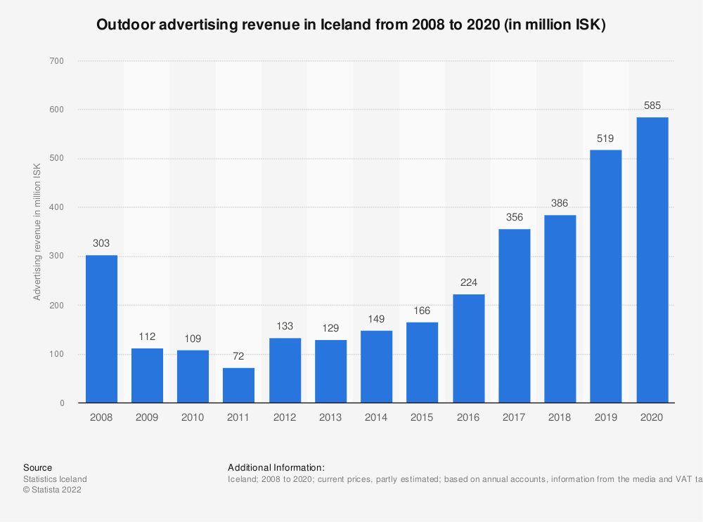 Statistic: Outdoor advertising revenue in Iceland from 2008 to 2018 (in million ISK) | Statista