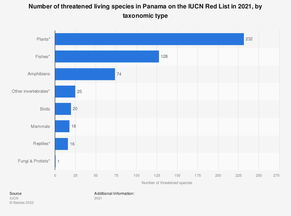 Statistic: Number of threatened living species in Panama on the IUCN Red List as of December 2019, by taxonomic type | Statista