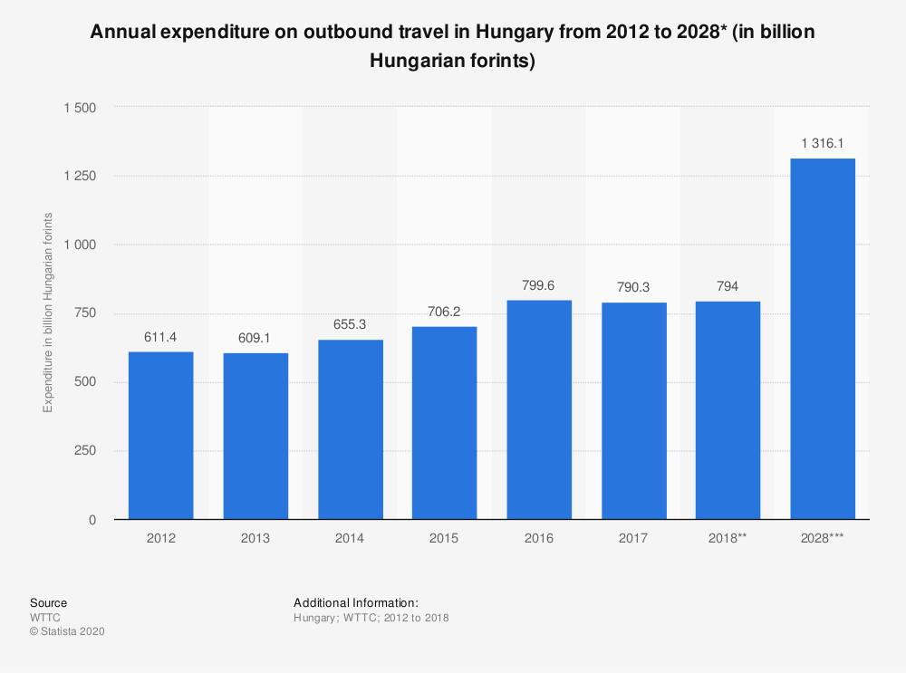 Statistic: Annual expenditure on outbound travel in Hungary from 2012 to 2028* (in billion Hungarian forints) | Statista
