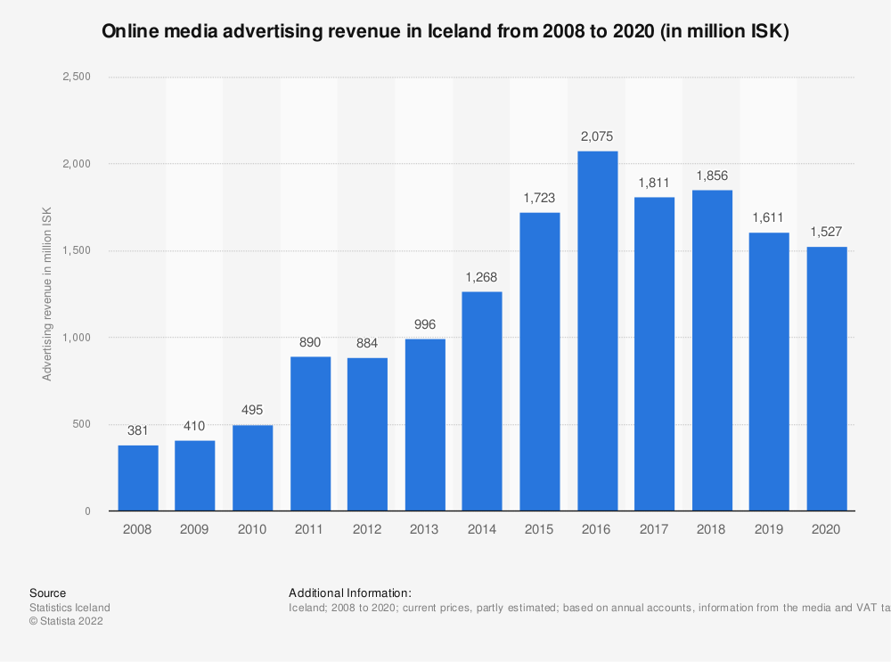 Statistic: Online media advertising revenue in Iceland from 2008 to 2018 (in million ISK) | Statista