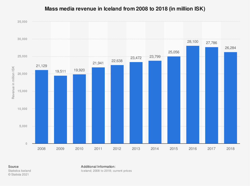 Statistic: Mass media revenue in Iceland from 2008 to 2018 (in million ISK) | Statista