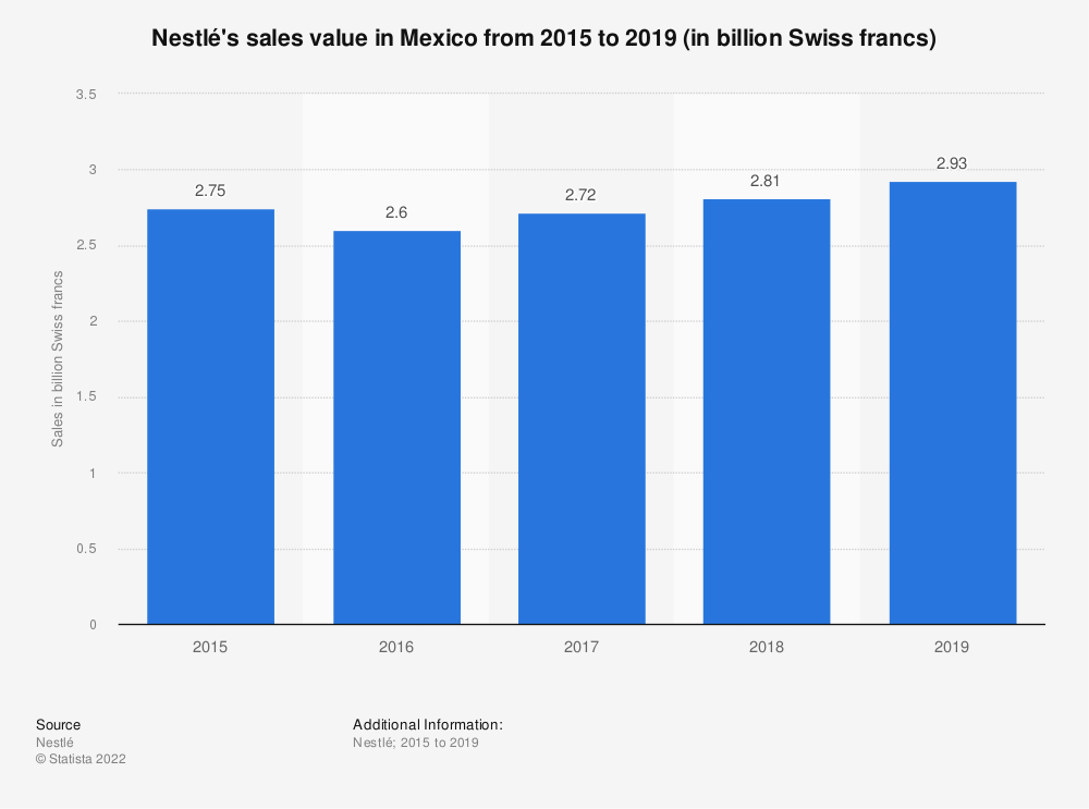 Statistic: Nestlé's sales value in Mexico from 2015 to 2019 (in billion Swiss francs) | Statista