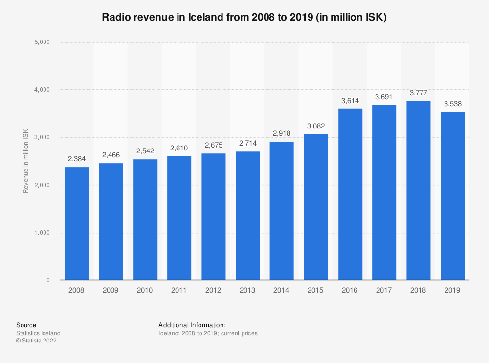 Statistic: Radio revenue in Iceland from 2008 to 2018 (in million ISK) | Statista