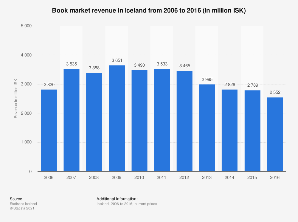 Statistic: Book market revenue in Iceland from 2006 to 2016 (in million ISK) | Statista