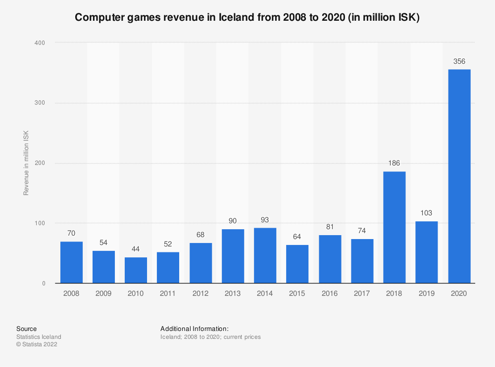 Statistic: Computer games revenue in Iceland from 2008 to 2018 (in million ISK) | Statista