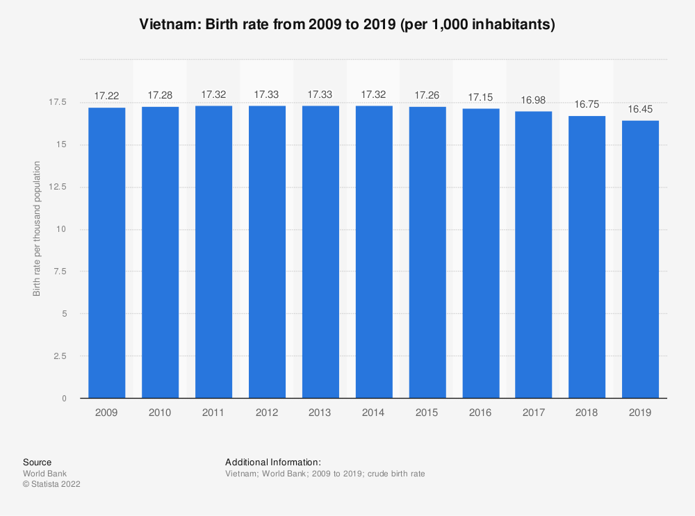 Statistic: Vietnam: Birth rate from 2006 to 2016 (per 1,000 inhabitants) | Statista