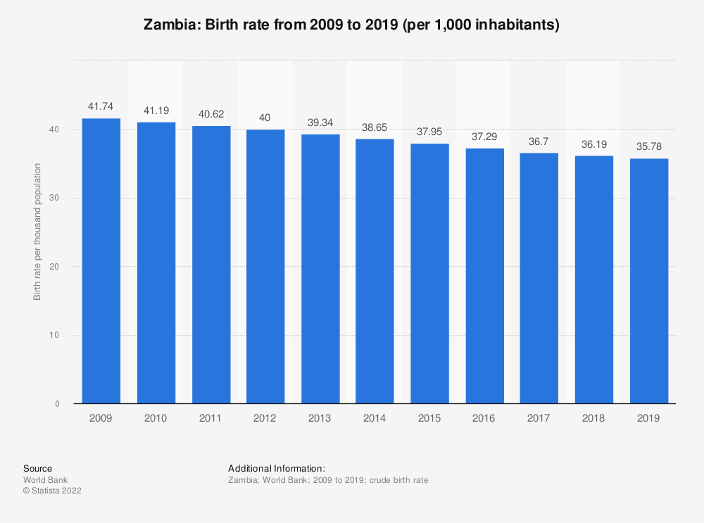 Statistic: Zambia: Birth rate from 2006 to 2016 (per 1,000 inhabitants) | Statista