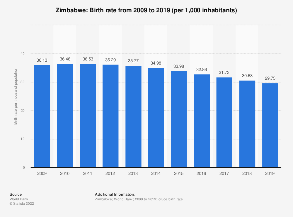 Statistic: Zimbabwe: Birth rate from 2007 to 2017 (per 1,000 inhabitants) | Statista