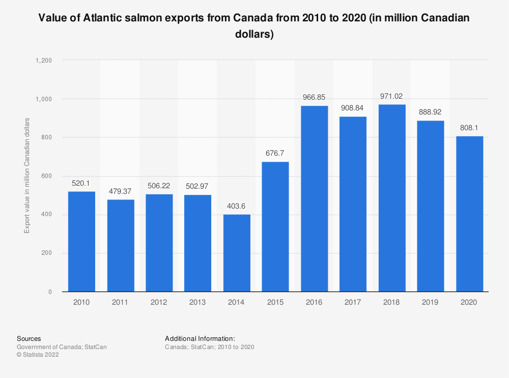 Statistic: Value of Atlantic salmon exports from Canada from 2010 to 2018 (in million Canadian dollars) | Statista