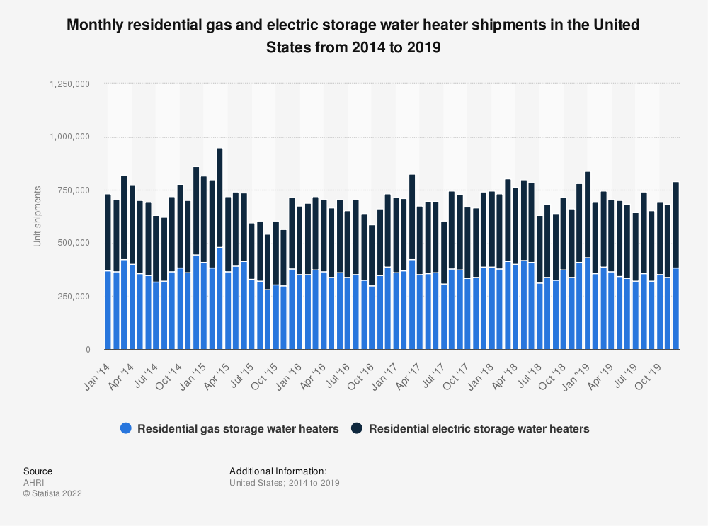 Statistic: Monthly residential gas and electric storage water heater shipments in the United States from 2014 to 2018 | Statista