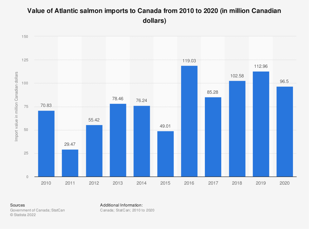Statistic: Value of Atlantic salmon imports to Canada from 2010 to 2018 (in million Canadian dollars) | Statista