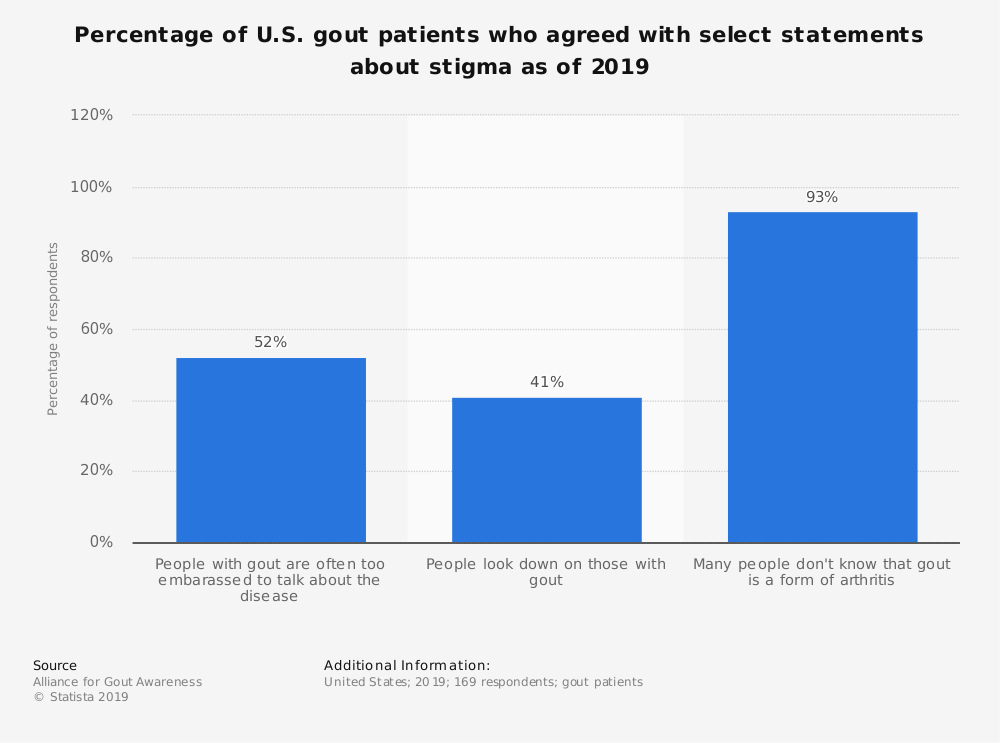 Statistic: Percentage of U.S. gout patients who agreed with select statements about stigma as of 2019 | Statista