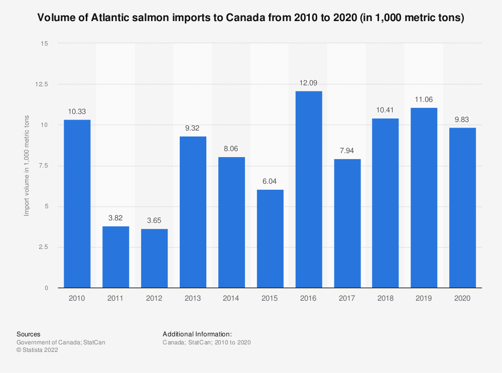 Statistic: Volume of Atlantic salmon imports to Canada from 2010 to 2019 (in 1,000 metric tons) | Statista