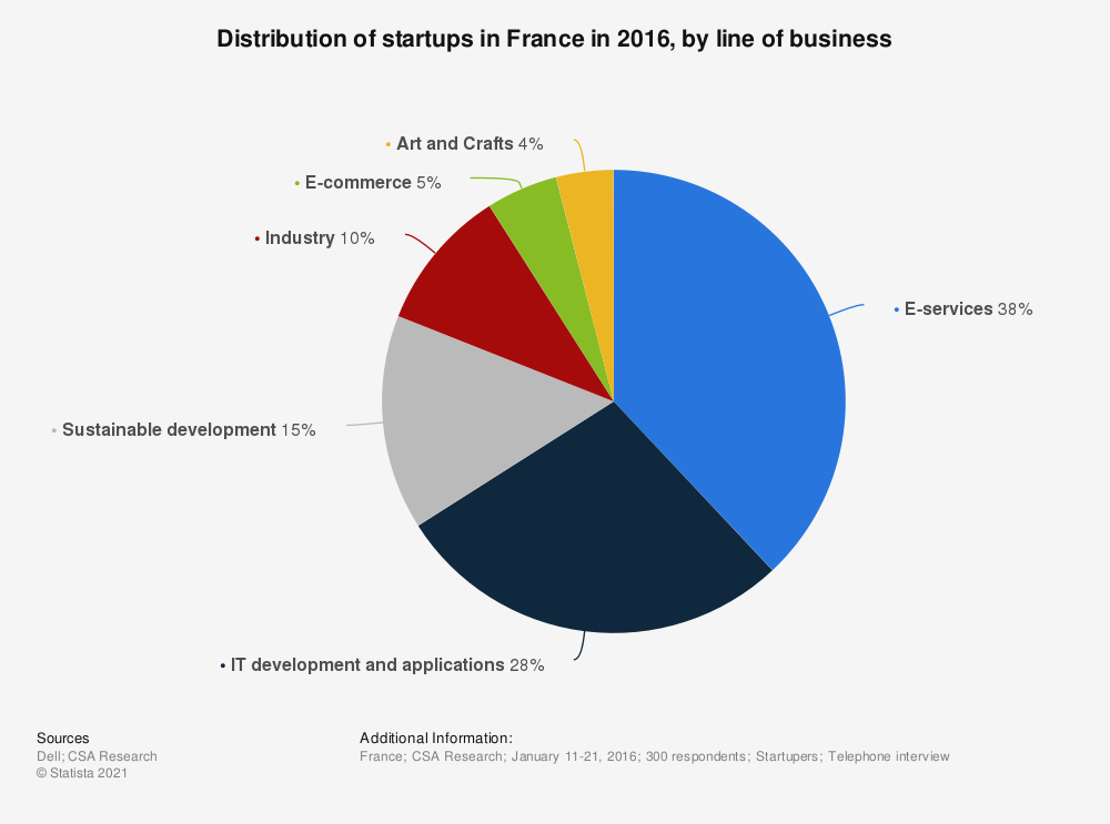 Statistic: Distribution of startups in France in 2016, by line of business | Statista