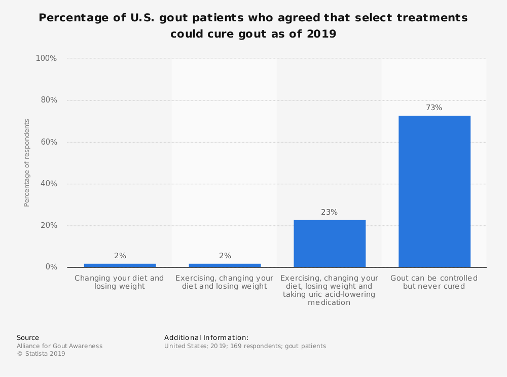 Statistic: Percentage of U.S. gout patients who agreed that select treatments could cure gout as of 2019 | Statista