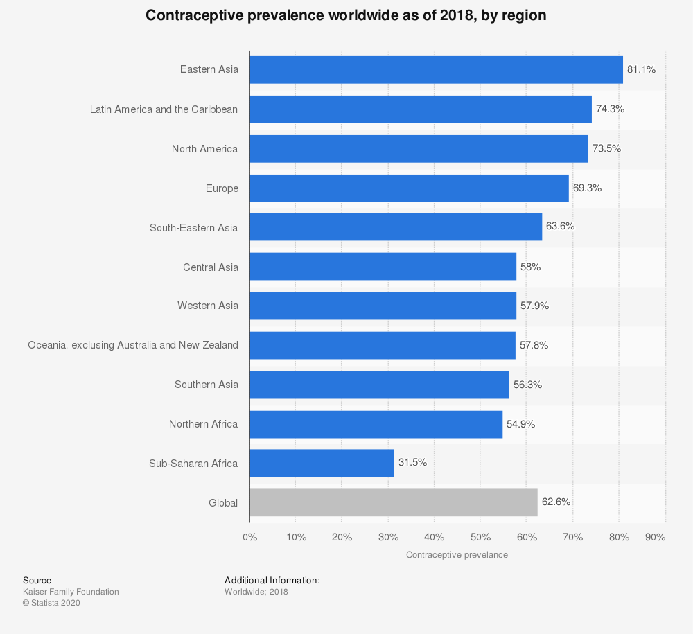 Statistic: Contraceptive prevalence worldwide as of 2018, by region | Statista