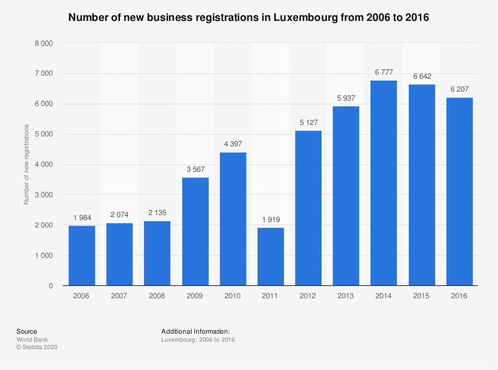 Statistic: Number of new business registrations in Luxembourg from 2006 to 2016 | Statista