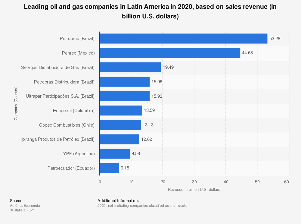 Statistic: Leading oil and gas companies in Latin America in 2018, based on sales revenue (in billion U.S. dollars) | Statista
