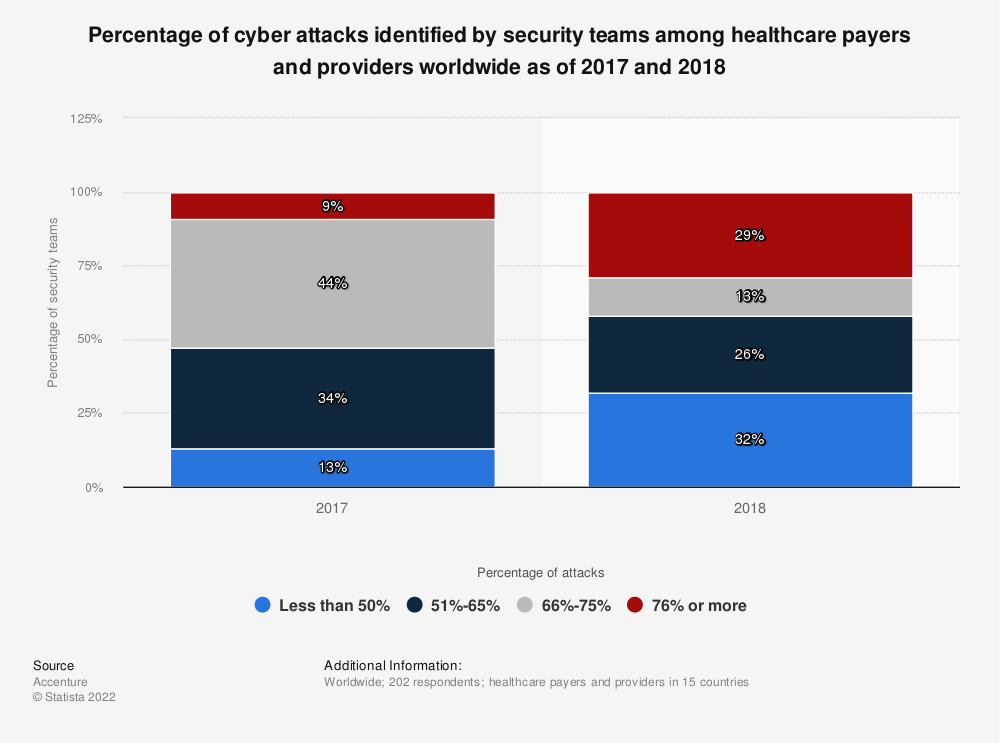 Statistic: Percentage of cyber attacks identified by security teams among healthcare payers and providers worldwide as of 2017 and 2018 | Statista