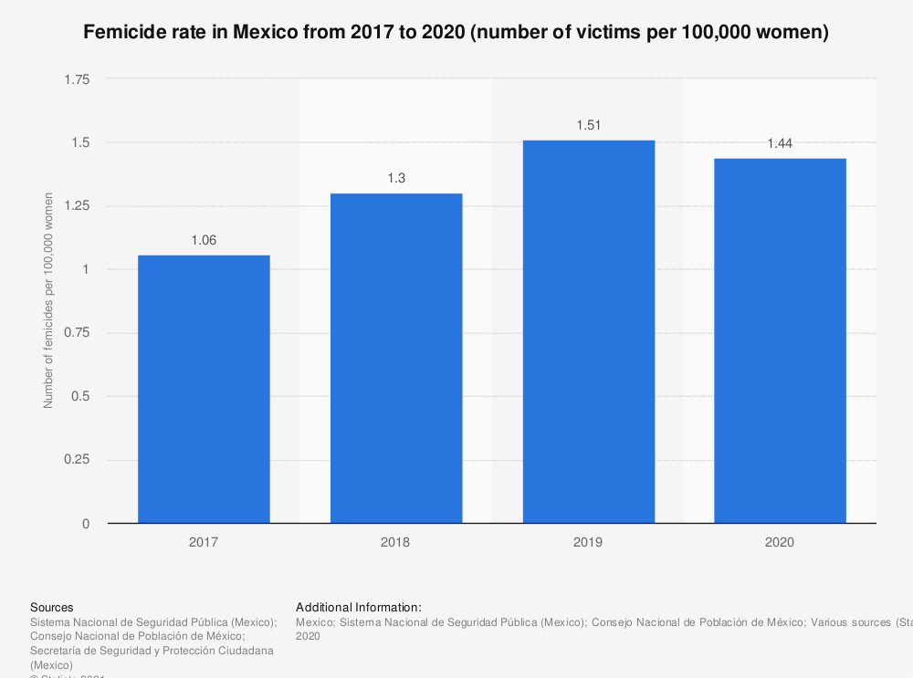 Statistic: Femicide rate in Mexico from 2017 to 2019 (number of victims per 100,000 women) | Statista