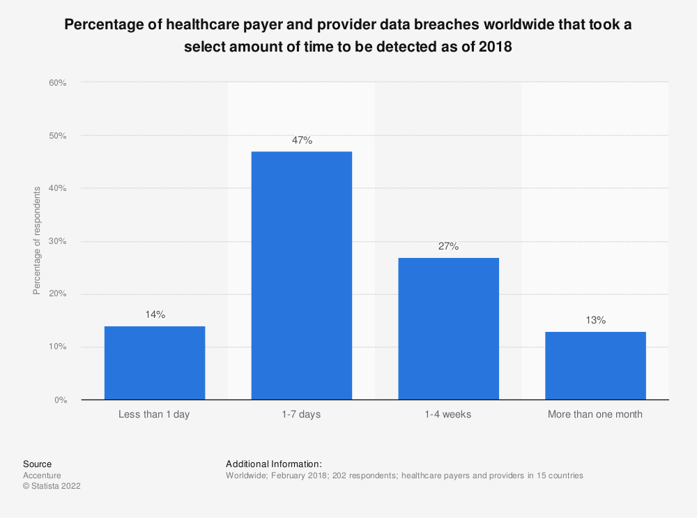 Statistic: Percentage of healthcare payer and provider data breaches worldwide that took a select amount of time to be detected as of 2018 | Statista
