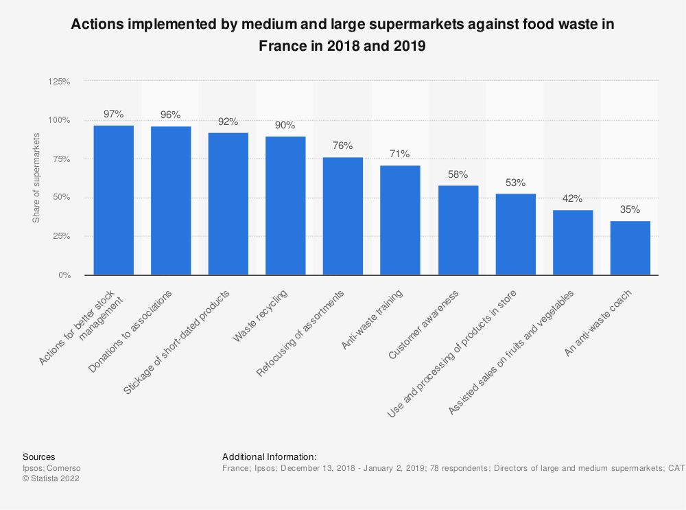 Statistic: Actions implemented by medium and large supermarkets against food waste in France in 2018 and 2019 | Statista