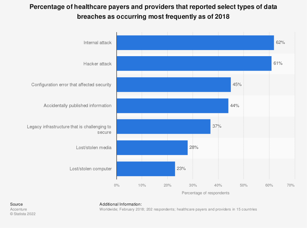 Statistic: Percentage of healthcare payers and providers that reported select types of data breaches as occurring most frequently as of 2018 | Statista
