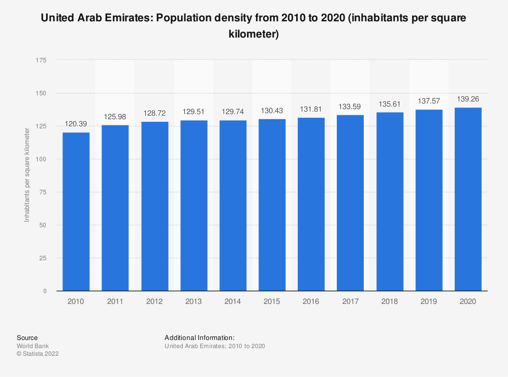 Statistic: United Arab Emirates: population density from 2008 to 2018 (inhabitants per square kilometer) | Statista