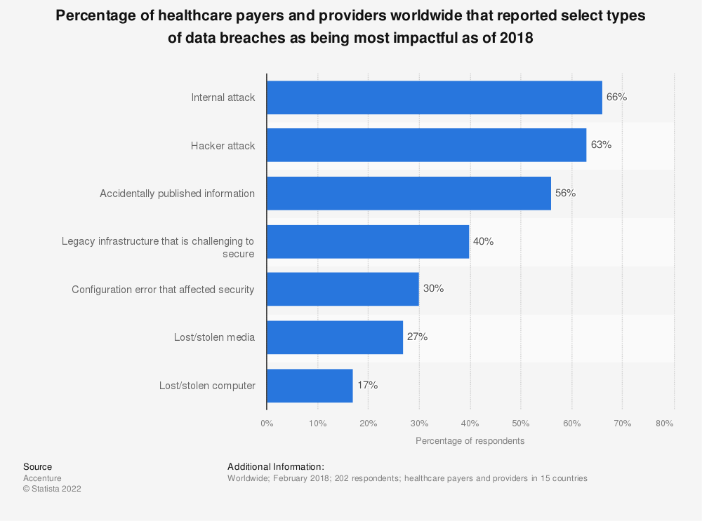 Statistic: Percentage of healthcare payers and providers worldwide that reported select types of data breaches as being most impactful as of 2018 | Statista