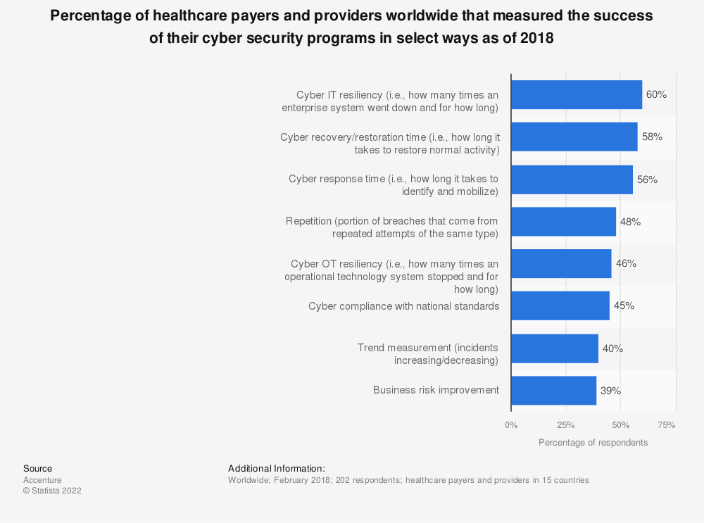 Statistic: Percentage of healthcare payers and providers worldwide that measured the success of their cyber security programs in select ways as of 2018 | Statista