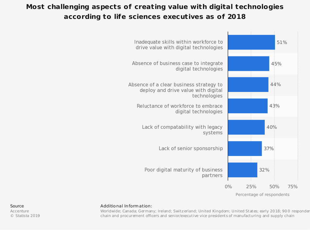 Statistic: Most challenging aspects of creating value with digital technologies according to life sciences executives as of 2018 | Statista
