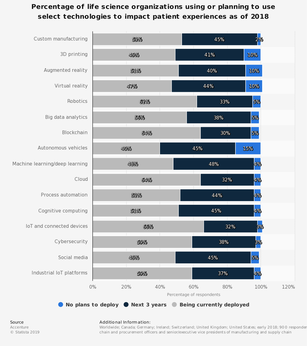 Statistic: Percentage of life science organizations using or planning to use select technologies to impact patient experiences as of 2018 | Statista