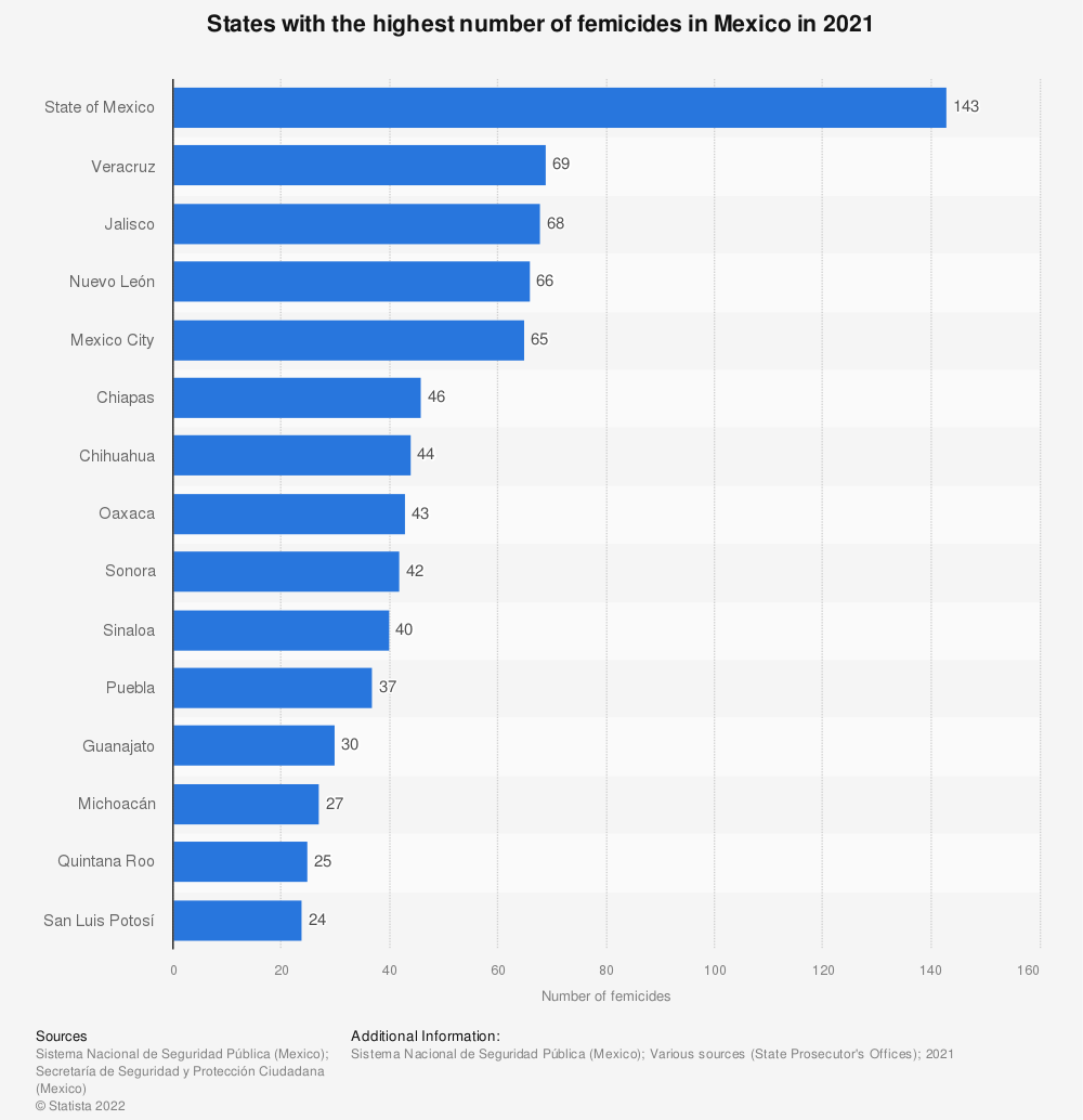 Statistic: States with the highest number of femicides in Mexico in 2020   Statista