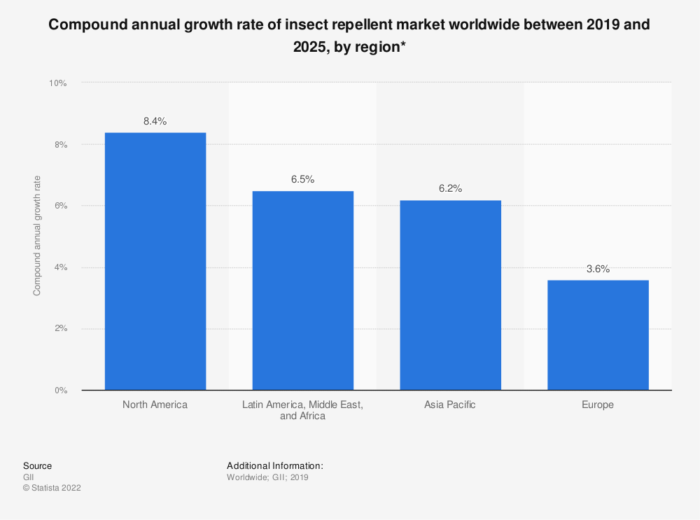 Statistic: Compound annual growth rate of insect repellent market worldwide between 2018 and 2023, by region* | Statista