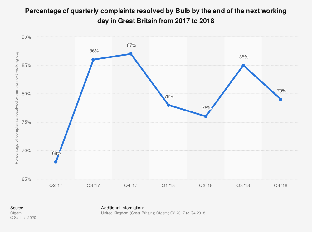 Statistic: Percentage of quarterly complaints resolved by Bulb by the end of the next working day in Great Britain from 2017 to 2018 | Statista