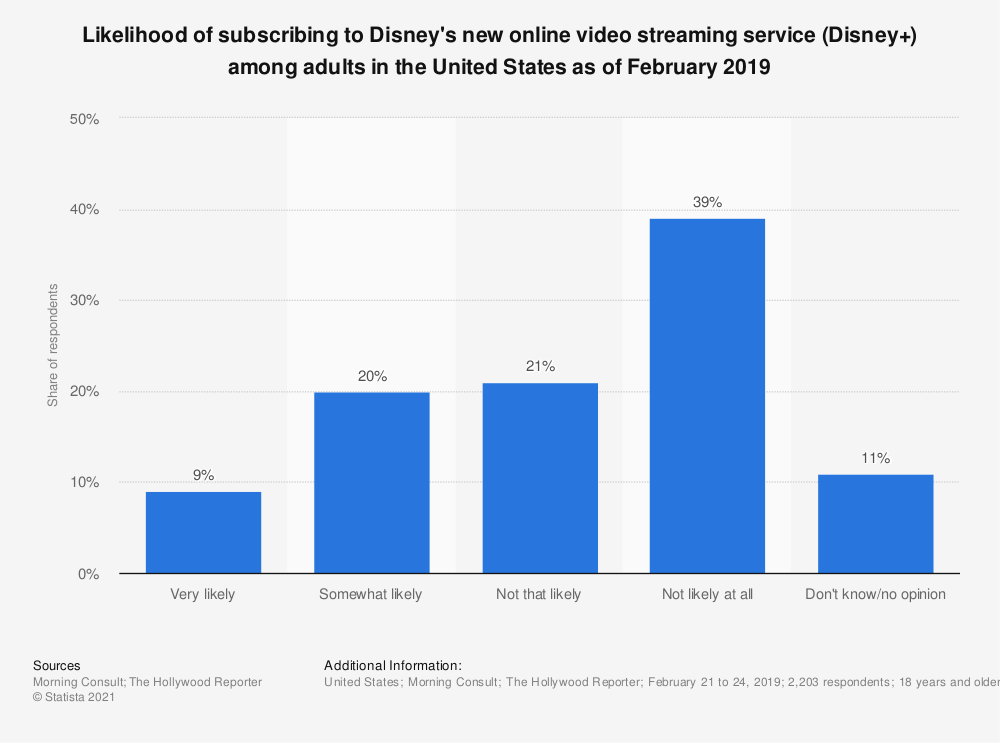 Statistic: Likelihood of subscribing to Disney's new online video streaming service (Disney+) among adults in the United States as of February 2019 | Statista