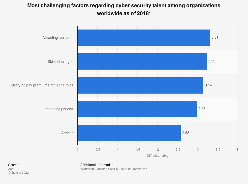 Statistic: Most challenging factors regarding cyber security talent among organizations worldwide as of 2018* | Statista
