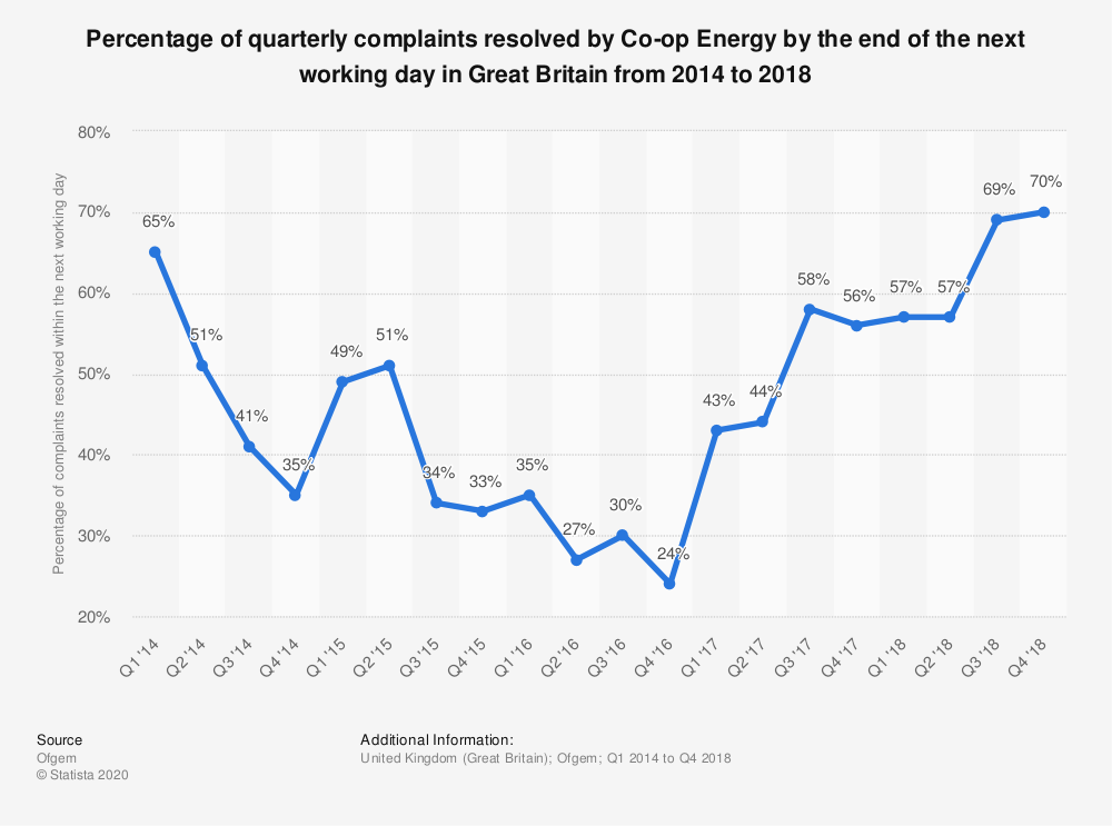 Statistic: Percentage of quarterly complaints resolved by Co-op Energy by the end of the next working day in Great Britain from 2014 to 2018 | Statista