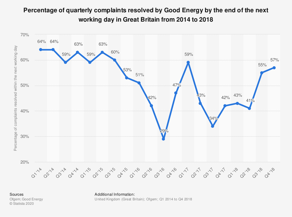 Statistic: Percentage of quarterly complaints resolved by Good Energy by the end of the next working day in Great Britain from 2014 to 2018 | Statista
