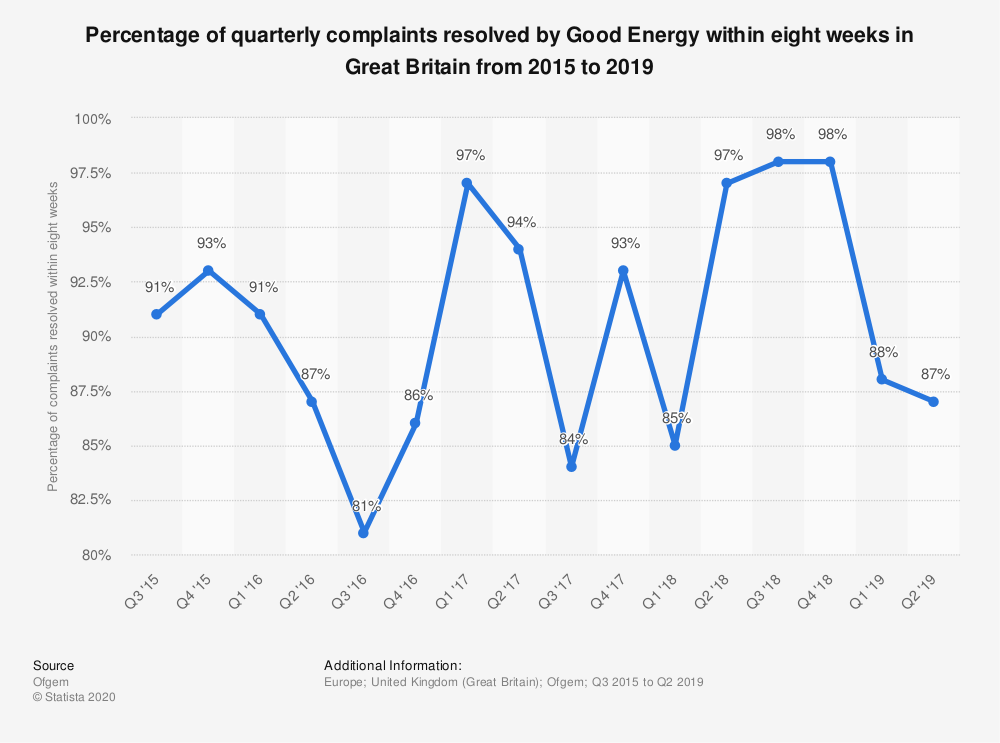 Statistic: Percentage of quarterly complaints resolved by Good Energy within eight weeks in Great Britain from 2015 to 2019 | Statista
