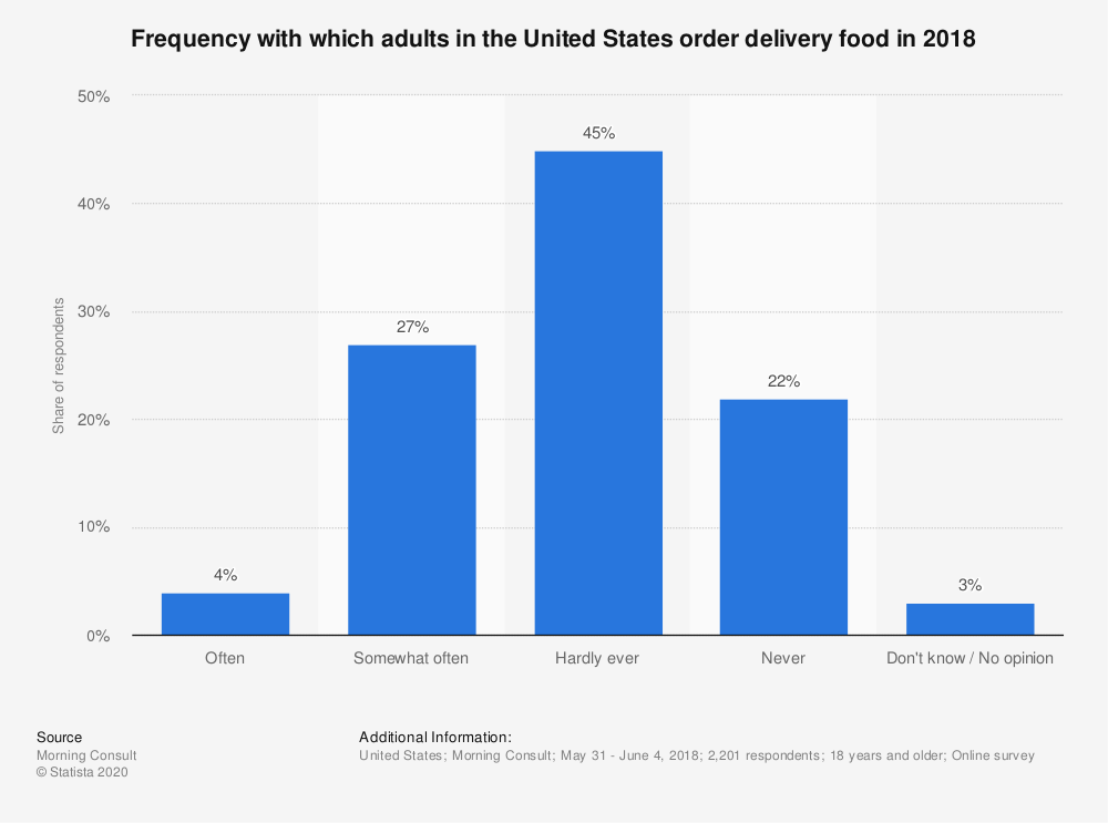 Statistic: Frequency with which adults in the United States order delivery food in 2018 | Statista