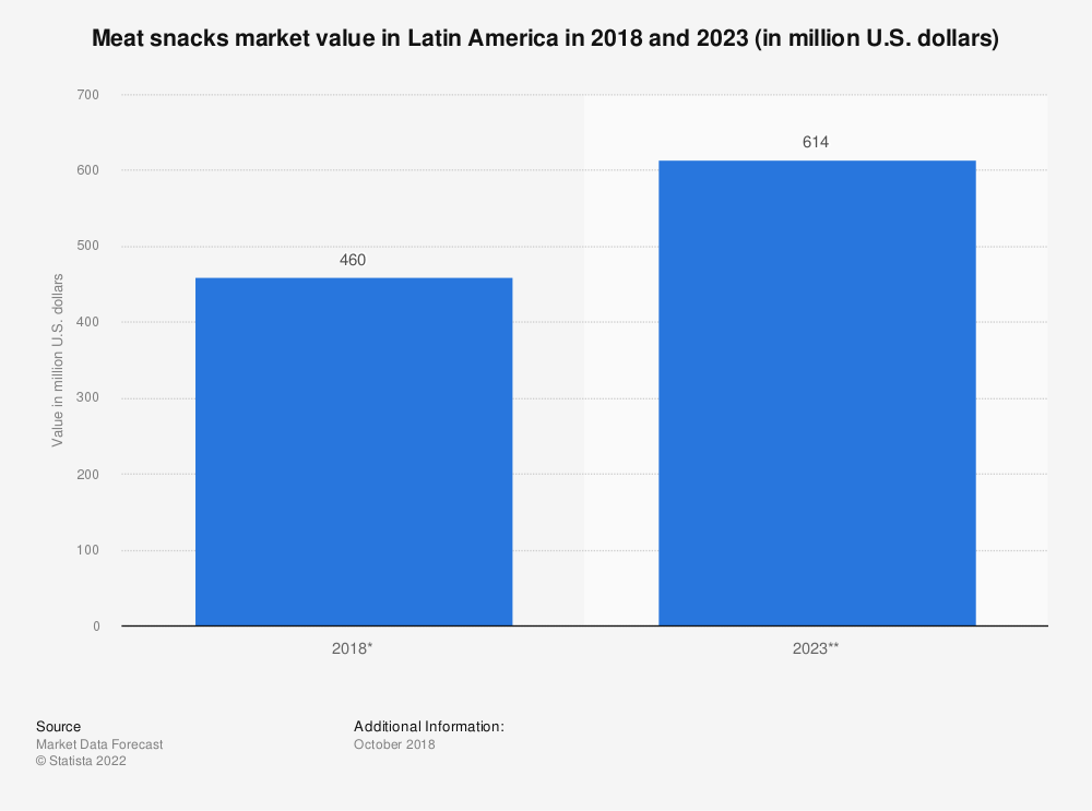 Statistic: Meat snacks market value in Latin America in 2018 and 2023 (in million U.S. dollars) | Statista