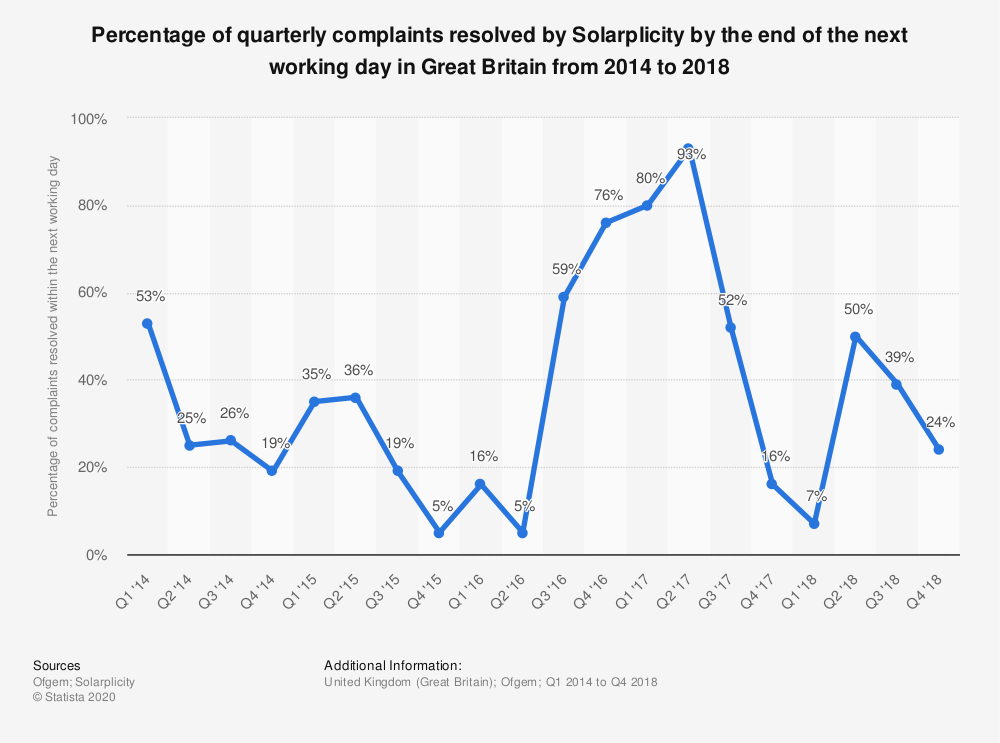Statistic: Percentage of quarterly complaints resolved by Solarplicity by the end of the next working day in Great Britain from 2014 to 2018 | Statista