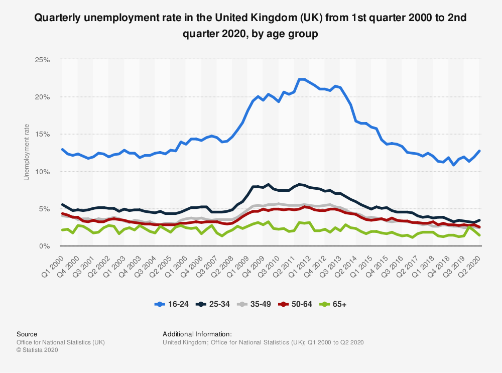 Statistic: Quarterly unemployment rate in the United Kingdom (UK) from 1st quarter 2000 to 1st quarter 2020, by age group | Statista
