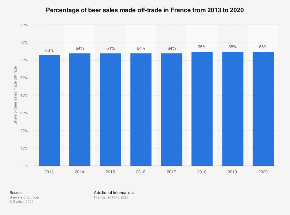 Statistic: Percentage of off-trade retail sales of beer in France from 2012 to 2018 | Statista