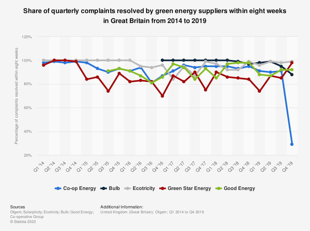 Statistic: Share of quarterly complaints resolved by green energy suppliers within eight weeks in Great Britain from 2014 to 2018 | Statista