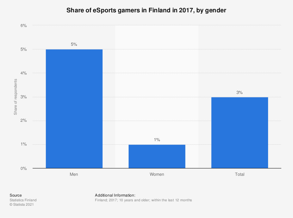 Statistic: Share of eSports gamers in Finland in 2017, by gender | Statista