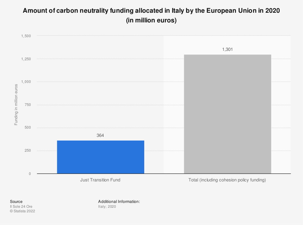 Statistic: Amount of carbon neutrality funding allocated in Italy by the European Union in 2020 (in million euros) | Statista