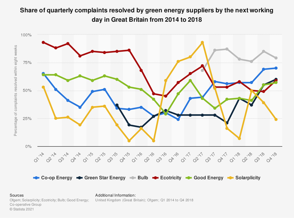 Statistic: Share of quarterly complaints resolved by green energy suppliers by the next working day in Great Britain from 2014 to 2018 | Statista